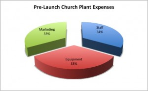 10 Tips to a Better Church Planting Budget: Balance Your Expenses