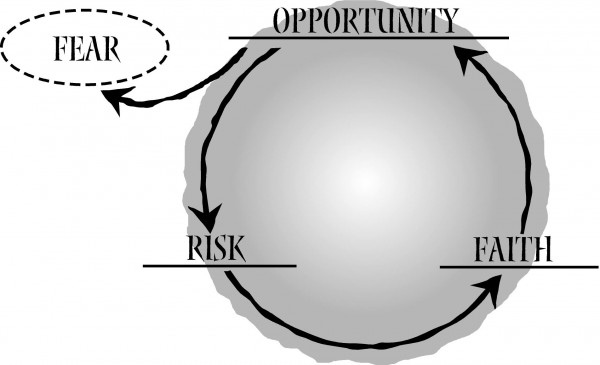 Taking Risks and Seizing Opportunities