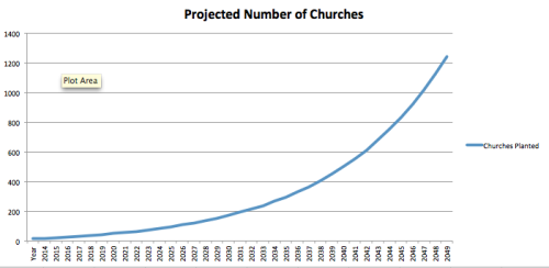 How Can We Plant 1,000 Churches by 2050?