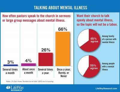 Mental Illness Remains a Taboo Topic for Many Pastors