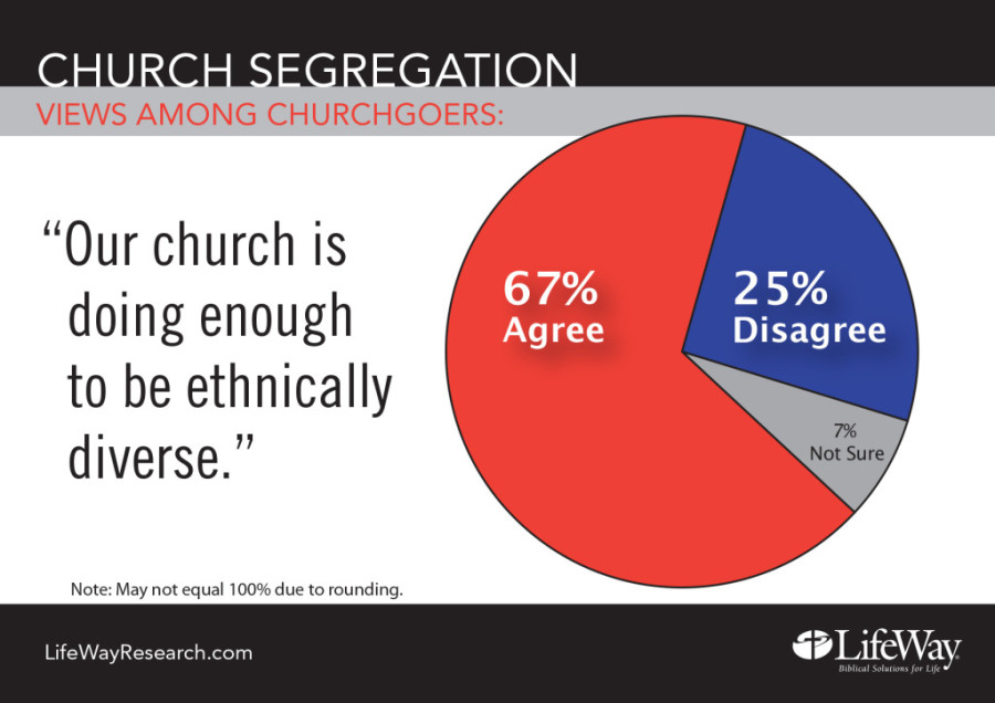 Sunday Morning in America Still Segregated – and That's OK With Worshipers