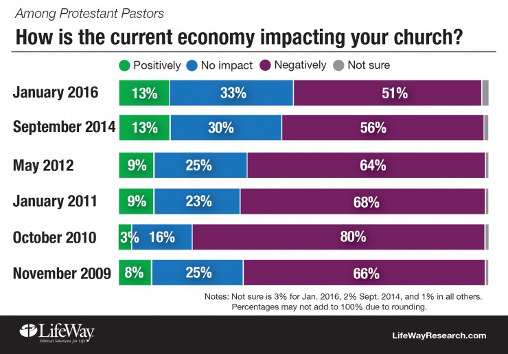Report: The Slow Economy Continues to Affect Church Budgets