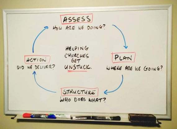 The 4 Phase Planning Process for Church Leaders
