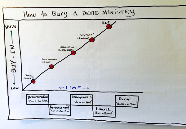 Complexity: How to Bury a Ministry Program