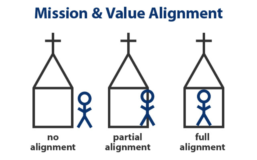 Alignment and 3 Types of Staff Members