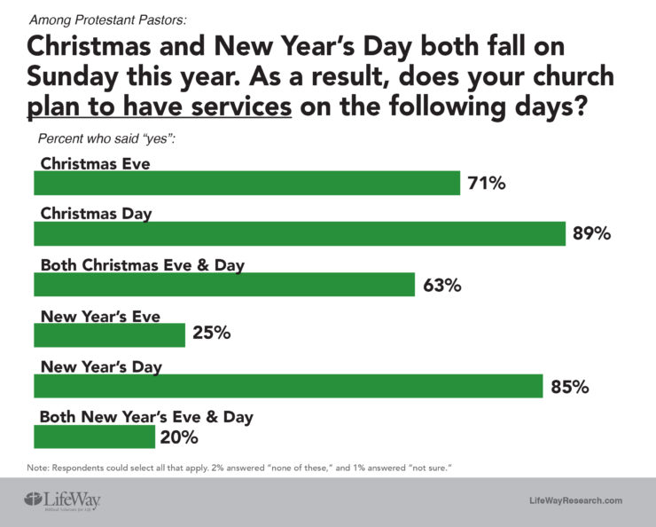 Most Churches Open for Business on Christmas and New Years