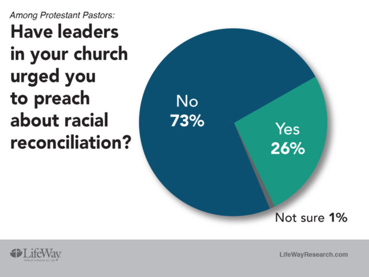 Pastors Use Sermons and Personal Touch to Address Matters of Race