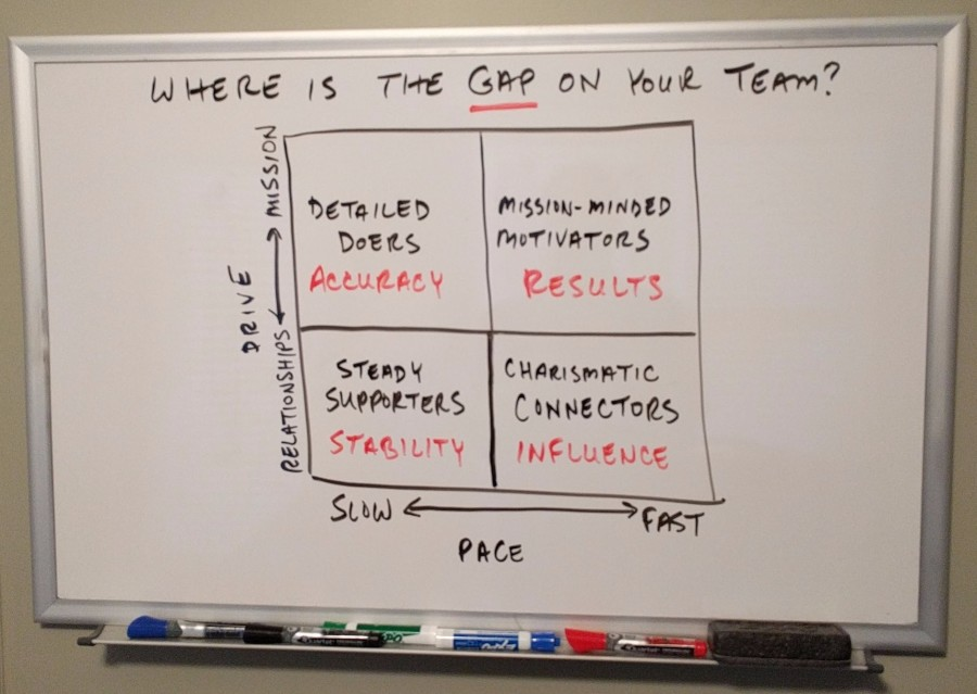 Where's the Staffing Gap on Your Team?