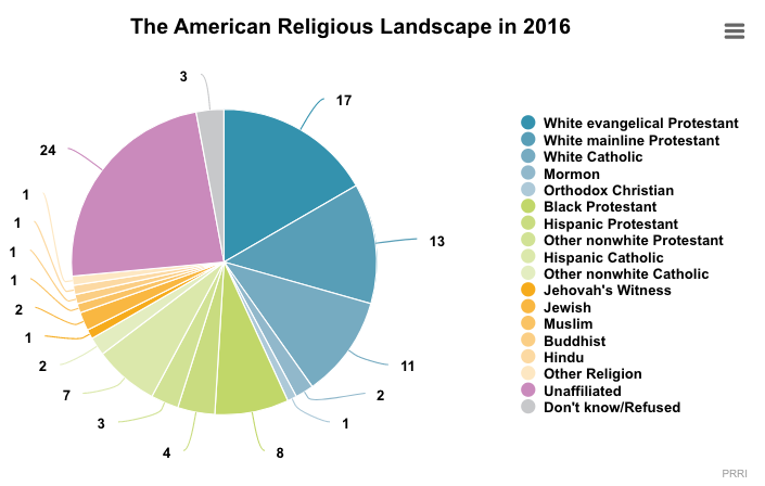 The Largest Survey Ever Conducted of American Religious and Denominational Identity: 14 Major Findings from a Landmark Study